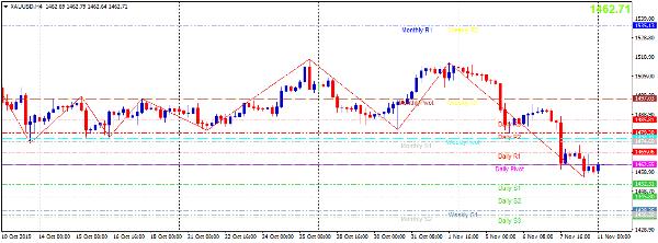Cập nhật tin tức thị trường vàng hàng ngày cùng FXPRO - Page 31 1120