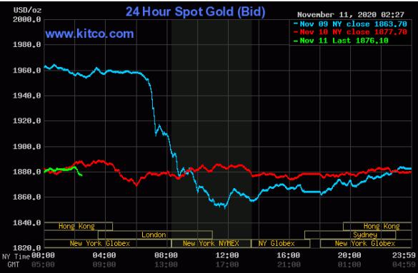 Cập nhậ tin tức thị trường vàng hàng ngày cùng FxPro - Page 3 1133