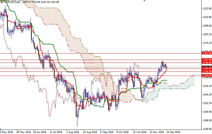 Cập nhật tin tức thị trường vàng hàng ngày cùng FXPRO - Page 16 116