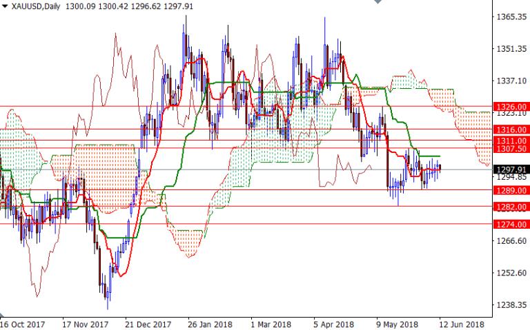 Cập nhật tin tức thị trường vàng hàng ngày cùng FXPRO - Page 9 1210