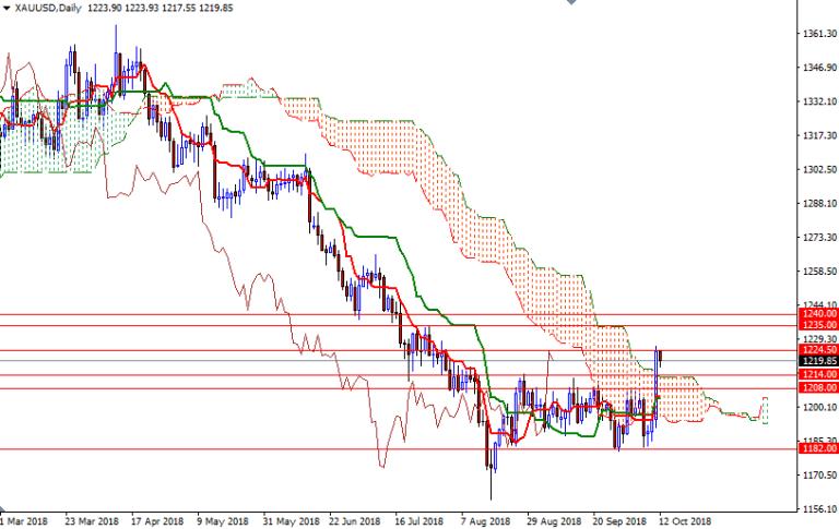 Cập nhật tin tức thị trường vàng hàng ngày cùng FXPRO - Page 14 1211