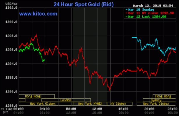 Cập nhật tin tức thị trường vàng hàng ngày cùng FXPRO - Page 20 1213