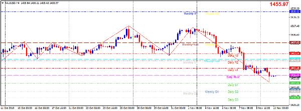 Cập nhật tin tức thị trường vàng hàng ngày cùng FXPRO - Page 31 1219