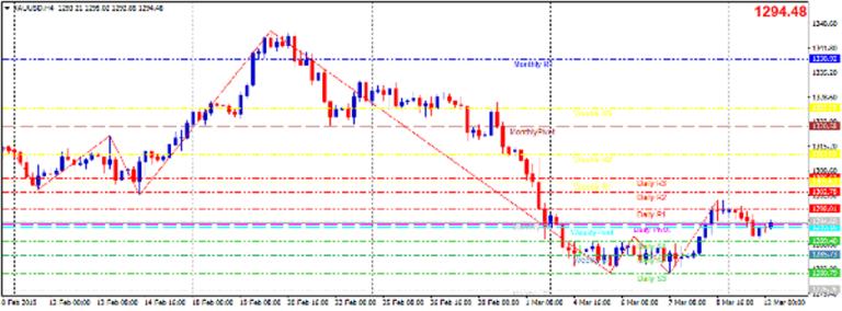 Cập nhật tin tức thị trường vàng hàng ngày cùng FXPRO - Page 20 12_110