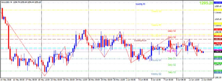 Cập nhật tin tức thị trường vàng hàng ngày cùng FXPRO - Page 9 1310