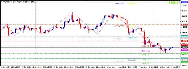 Cập nhật tin tức thị trường vàng hàng ngày cùng FXPRO - Page 31 1316