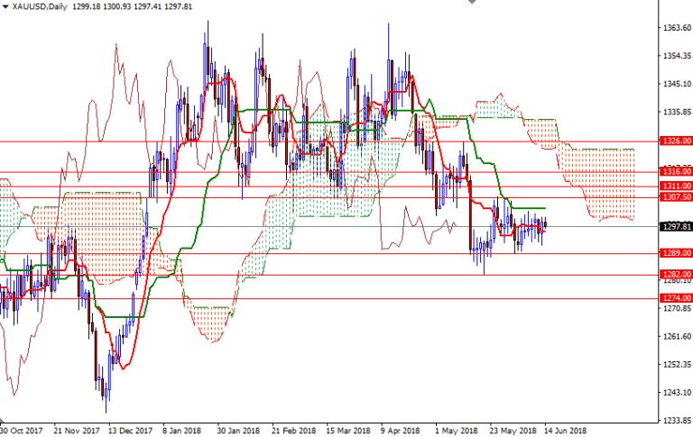 Cập nhật tin tức thị trường vàng hàng ngày cùng FXPRO - Page 9 1410