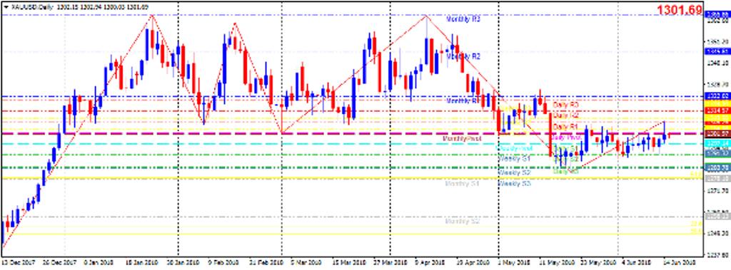 Cập nhật tin tức thị trường vàng hàng ngày cùng FXPRO - Page 9 1510