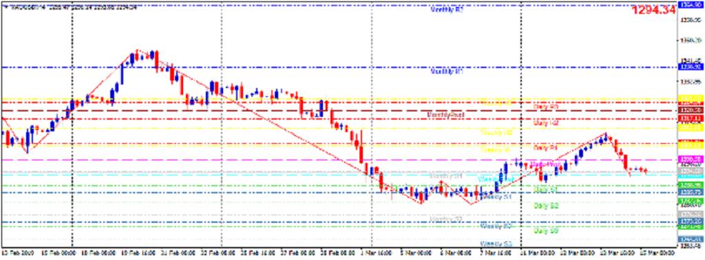 Cập nhật tin tức thị trường vàng hàng ngày cùng FXPRO - Page 20 1514