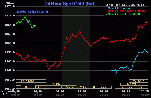 Cập nhật tin tức thị trường vàng hàng ngày cùng FXPRO - Page 5 1522