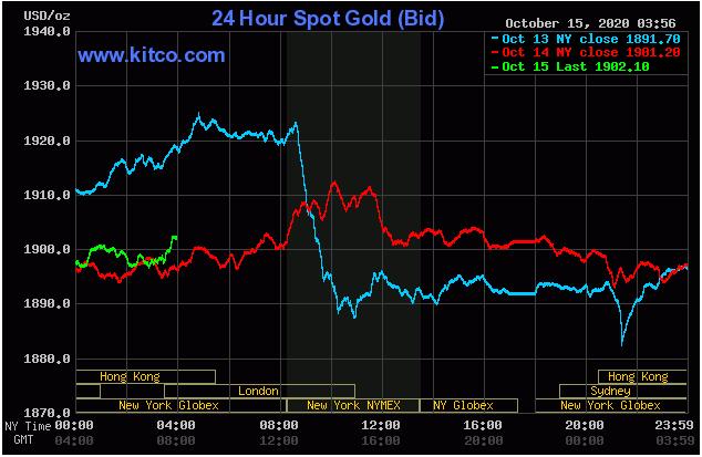 Cập nhậ tin tức thị trường vàng hàng ngày cùng FxPro - Page 2 1524