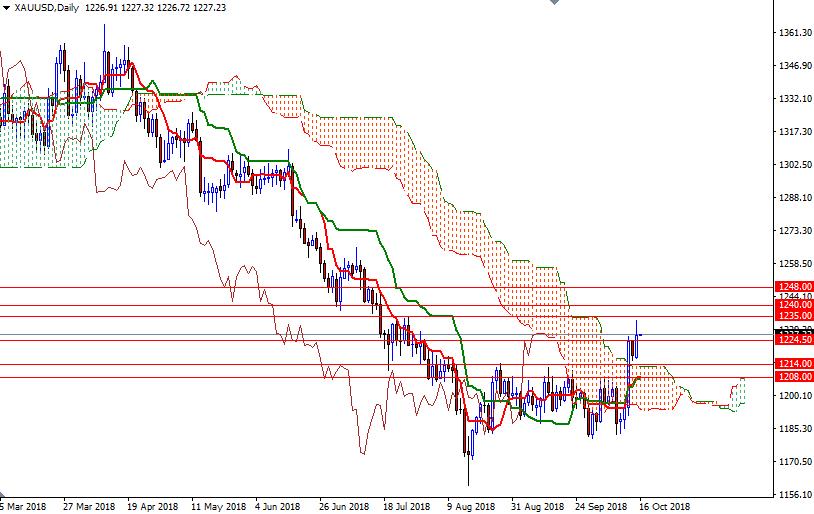 Cập nhật tin tức thị trường vàng hàng ngày cùng FXPRO - Page 14 1612