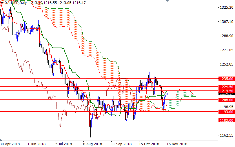 Cập nhật tin tức thị trường vàng hàng ngày cùng FXPRO - Page 15 1613