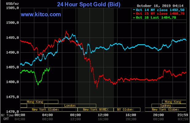 Cập nhật tin tức thị trường vàng hàng ngày cùng FXPRO - Page 29 1621