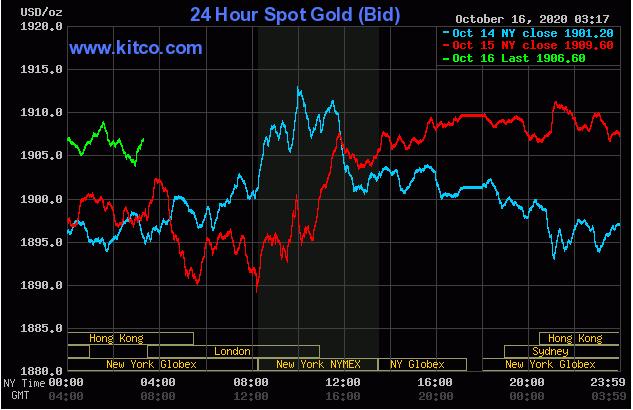 Cập nhậ tin tức thị trường vàng hàng ngày cùng FxPro - Page 2 1630