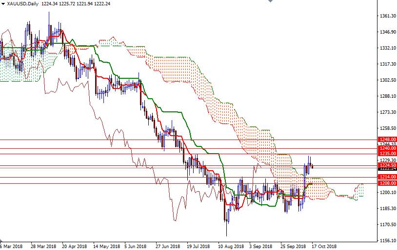Cập nhật tin tức thị trường vàng hàng ngày cùng FXPRO - Page 14 1713
