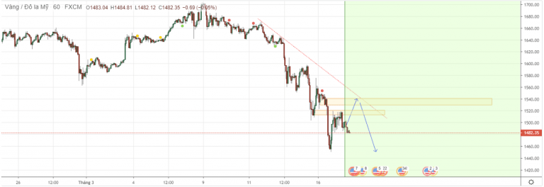 Cập nhật tin tức thị trường vàng hàng ngày cùng FXPRO - Page 37 1728