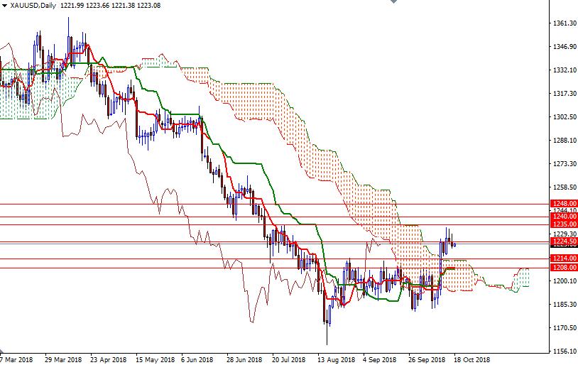 Cập nhật tin tức thị trường vàng hàng ngày cùng FXPRO - Page 14 1810