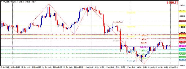 Cập nhật tin tức thị trường vàng hàng ngày cùng FXPRO - Page 31 1818