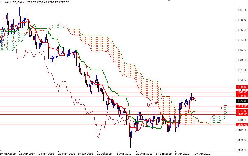 Cập nhật tin tức thị trường vàng hàng ngày cùng FXPRO - Page 14 2010