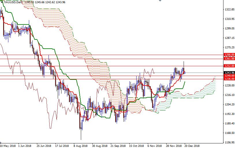 Cập nhật tin tức thị trường vàng hàng ngày cùng FXPRO - Page 16 2011