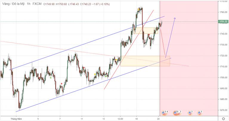 Cập nhật tin tức thị trường vàng hàng ngày cùng FXPRO - Page 40 2027