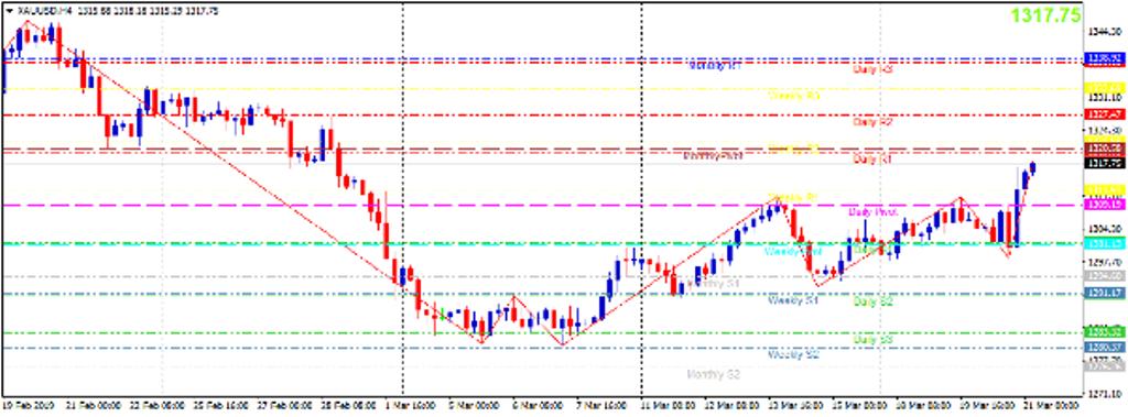 Cập nhật tin tức thị trường vàng hàng ngày cùng FXPRO - Page 20 2113