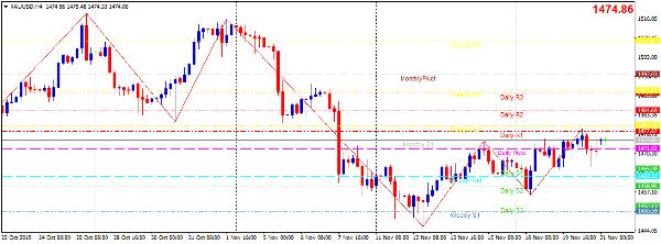 Cập nhật tin tức thị trường vàng hàng ngày cùng FXPRO - Page 31 2117