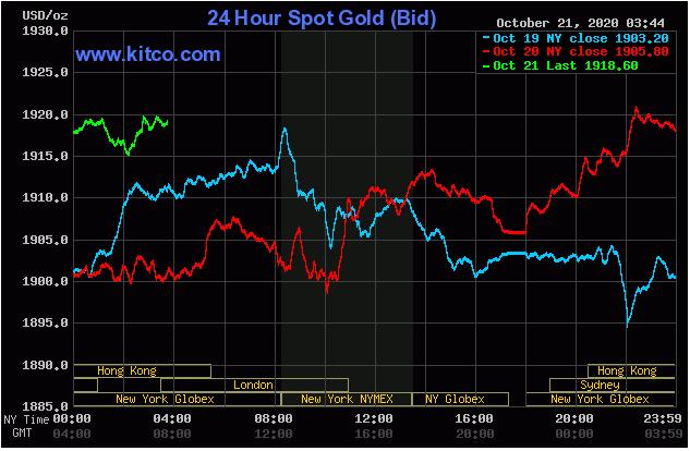 Cập nhậ tin tức thị trường vàng hàng ngày cùng FxPro - Page 2 2128