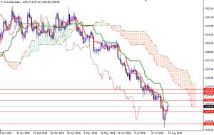 Cập nhật tin tức thị trường vàng hàng ngày cùng FXPRO - Page 12 2210