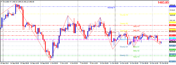 Cập nhật tin tức thị trường vàng hàng ngày cùng FXPRO - Page 29 2217