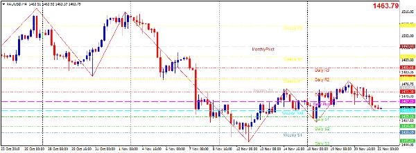 Cập nhật tin tức thị trường vàng hàng ngày cùng FXPRO - Page 31 2218