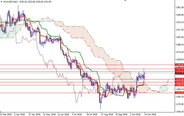 Cập nhật tin tức thị trường vàng hàng ngày cùng FXPRO - Page 14 2411