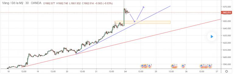 Cập nhật tin tức thị trường vàng hàng ngày cùng FXPRO - Page 36 2425