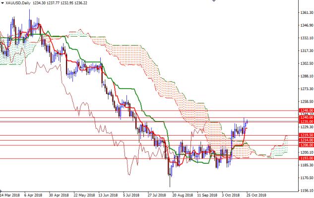 Cập nhật tin tức thị trường vàng hàng ngày cùng FXPRO - Page 14 2510