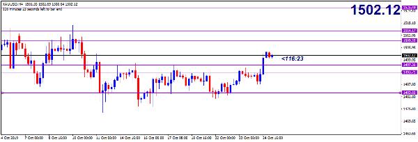 Cập nhật tin tức thị trường vàng hàng ngày cùng FXPRO - Page 29 2515
