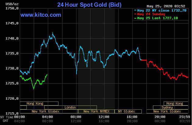 Cập nhật tin tức thị trường vàng hàng ngày cùng FXPRO - Page 40 2523