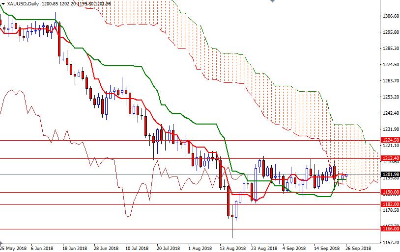 Cập nhật tin tức thị trường vàng hàng ngày cùng FXPRO - Page 13 2611