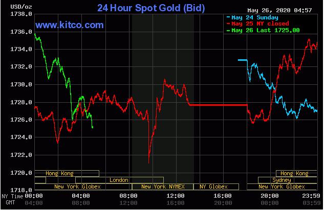 Cập nhật tin tức thị trường vàng hàng ngày cùng FXPRO - Page 40 2625
