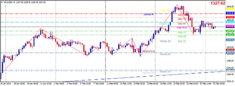 Cập nhật tin tức thị trường vàng hàng ngày cùng FXPRO - Page 20 26_110