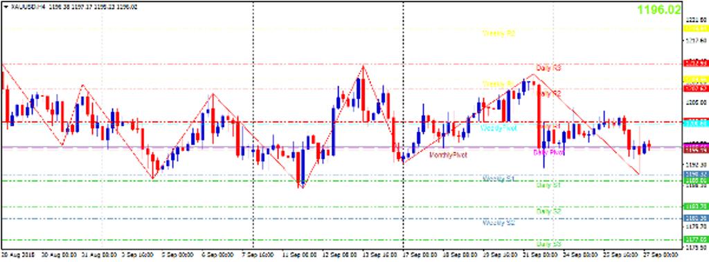 Cập nhật tin tức thị trường vàng hàng ngày cùng FXPRO - Page 13 2710