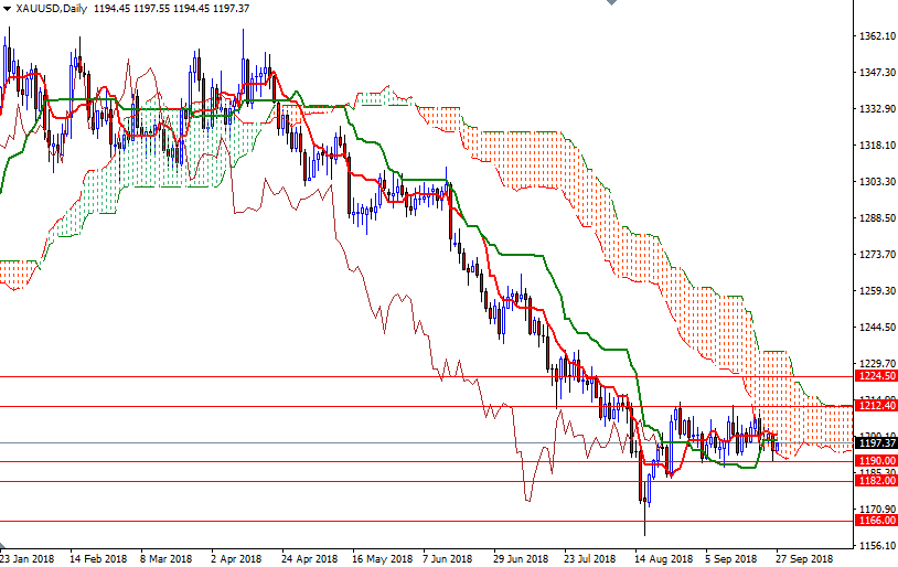 Cập nhật tin tức thị trường vàng hàng ngày cùng FXPRO - Page 13 2711