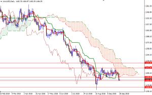 Cập nhật tin tức thị trường vàng hàng ngày cùng FXPRO - Page 13 2810