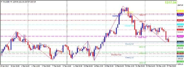 Cập nhật tin tức thị trường vàng hàng ngày cùng FXPRO - Page 20 2812