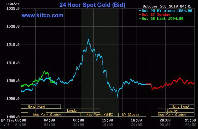 Cập nhật tin tức thị trường vàng hàng ngày cùng FXPRO - Page 29 2829