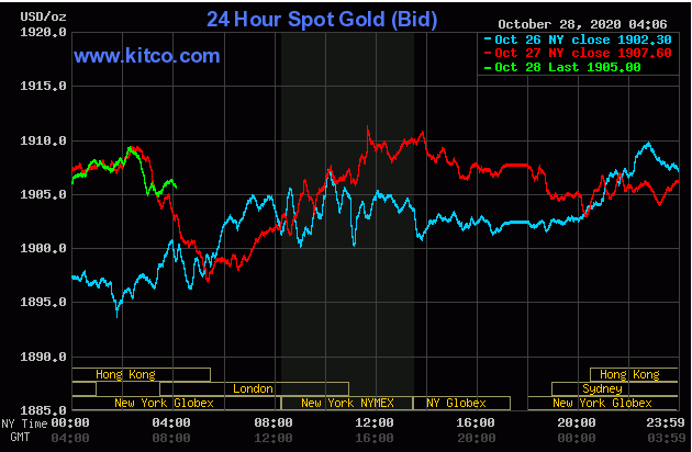 Cập nhậ tin tức thị trường vàng hàng ngày cùng FxPro - Page 2 2841