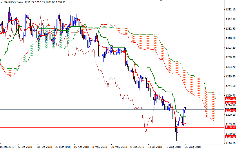 Cập nhật tin tức thị trường vàng hàng ngày cùng FXPRO - Page 12 28_0810