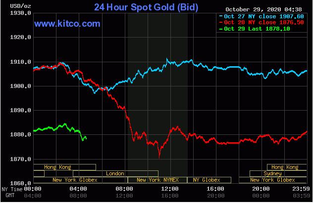 Cập nhậ tin tức thị trường vàng hàng ngày cùng FxPro - Page 2 2925
