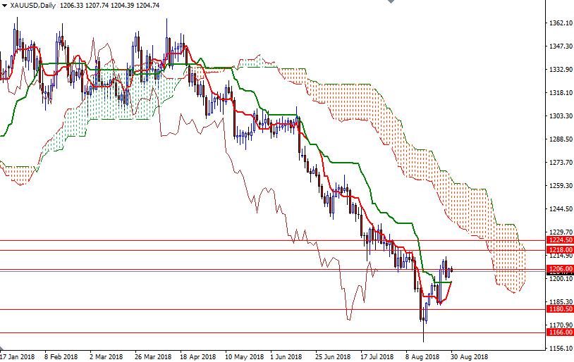 Cập nhật tin tức thị trường vàng hàng ngày cùng FXPRO - Page 12 3010