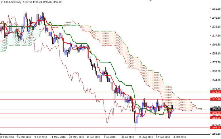 Cập nhật tin tức thị trường vàng hàng ngày cùng FXPRO - Page 13 410